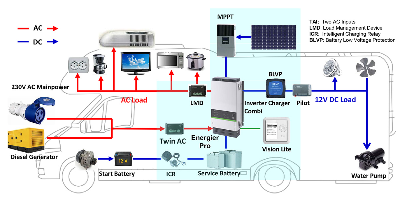 tbb energier pro cf3060m wechselrichter batterie ladeger t. Black Bedroom Furniture Sets. Home Design Ideas